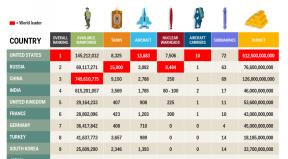 Žebříček 35 nejmocnějších armád